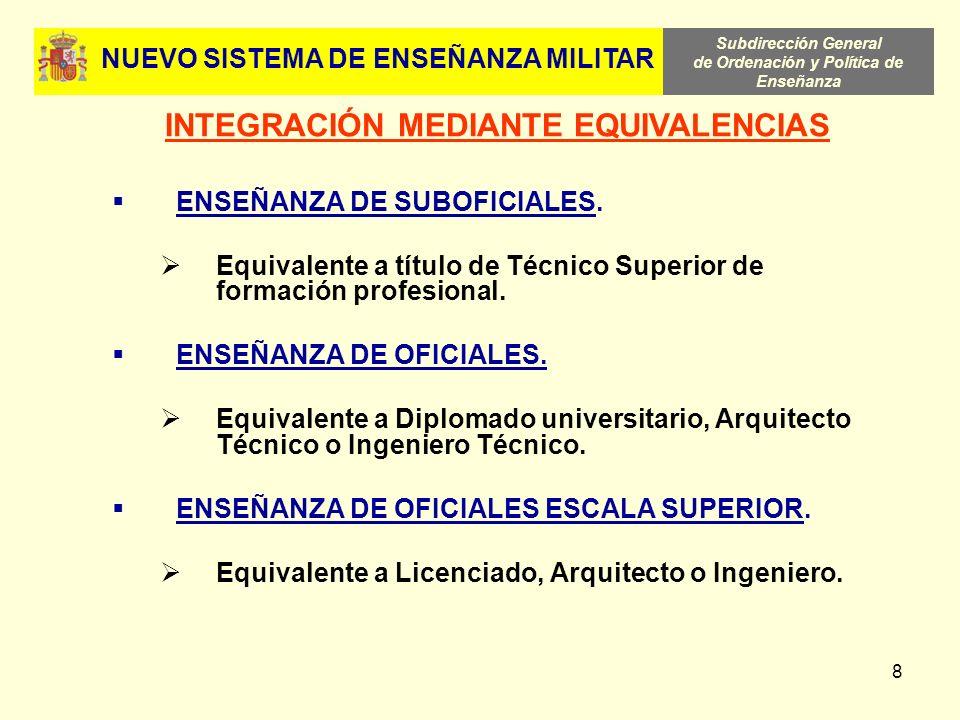 NUEVO SISTEMA DE ENSEÑANZA MILITAR INTEGRACIÓN MEDIANTE EQUIVALENCIAS