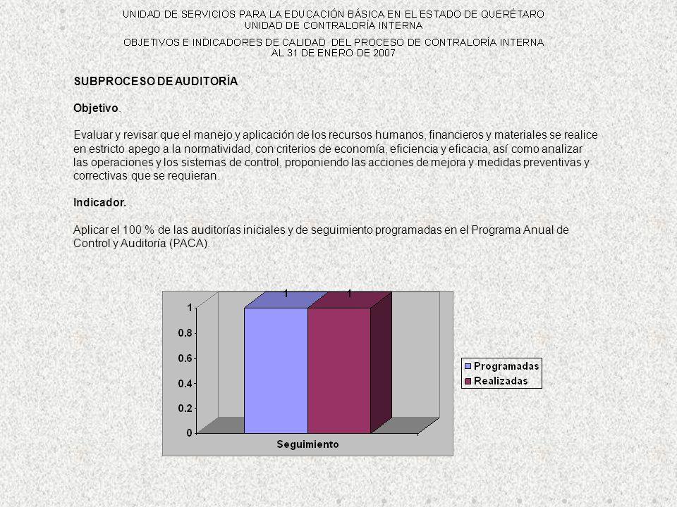 SUBPROCESO DE AUDITORÍA