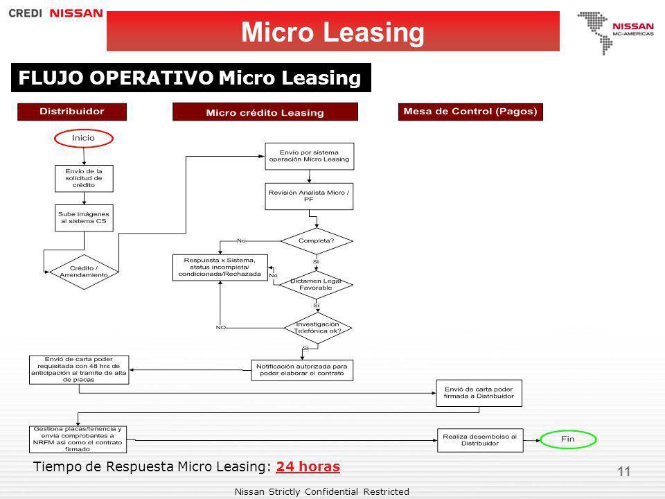 Micro Leasing FLUJO OPERATIVO Micro Leasing