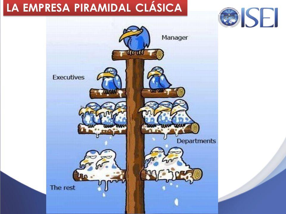 LA EMPRESA PIRAMIDAL CLÁSICA