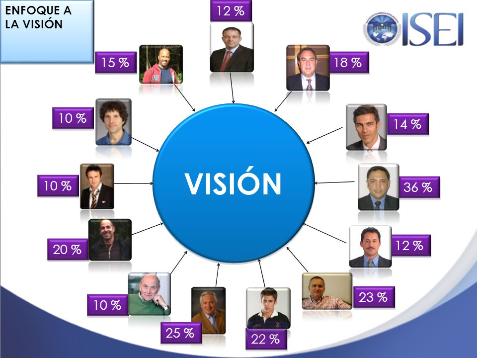 ENFOQUE A LA VISIÓN 12 % 15 % 18 % VISIÓN 10 % 14 % 10 % 36 % 12 % 20 % 23 % 10 % 25 % 22 %