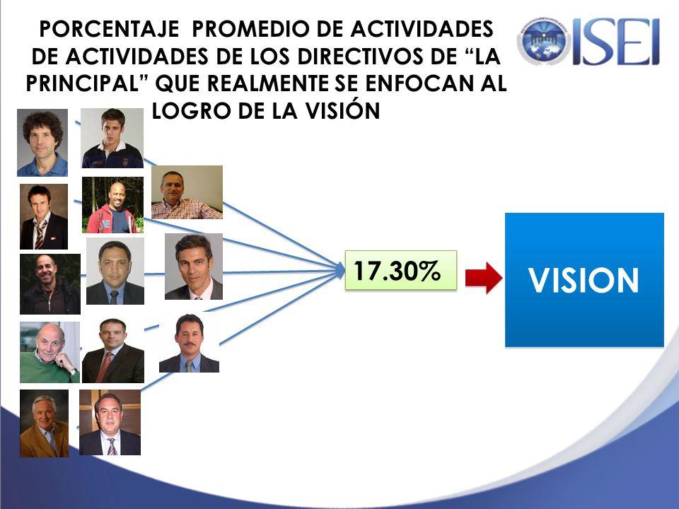 PORCENTAJE PROMEDIO DE ACTIVIDADES DE ACTIVIDADES DE LOS DIRECTIVOS DE LA PRINCIPAL QUE REALMENTE SE ENFOCAN AL LOGRO DE LA VISIÓN
