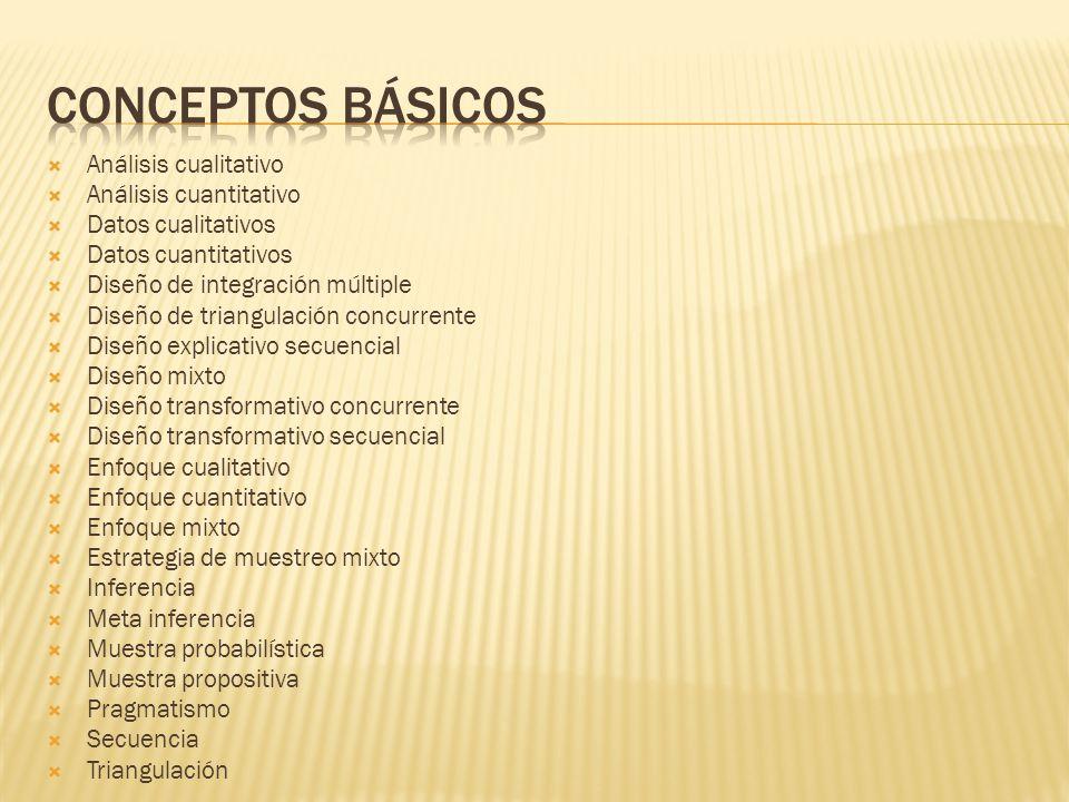 Conceptos básicos Análisis cualitativo Análisis cuantitativo