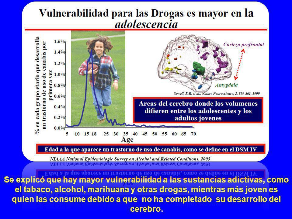 Se explicó que hay mayor vulnerabilidad a las sustancias adictivas, como el tabaco, alcohol, marihuana y otras drogas, mientras más joven es quien las consume debido a que no ha completado su desarrollo del cerebro.