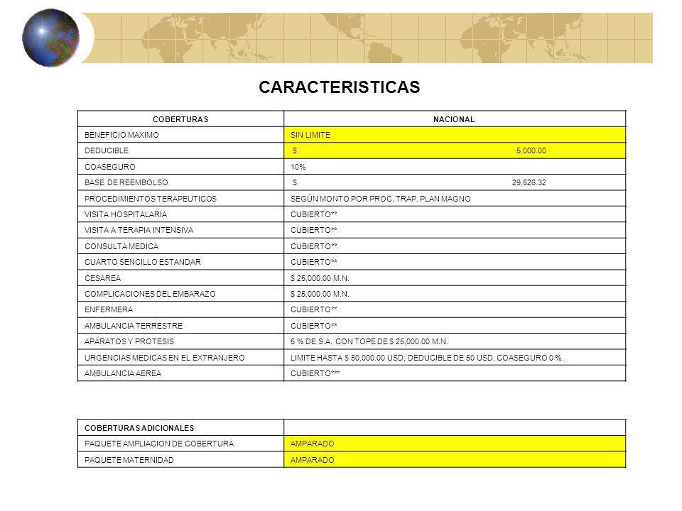 CARACTERISTICAS COBERTURAS NACIONAL BENEFICIO MAXIMO SIN LIMITE