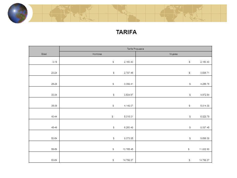 TARIFA Edad Tarifa Propuesta Hombres Mujeres 0-19 $ 2,160.40 20-24