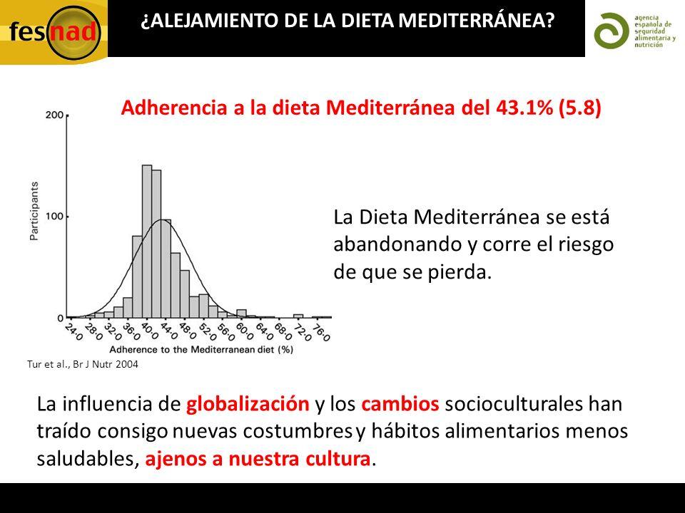 Adherencia a la dieta Mediterránea del 43.1% (5.8)