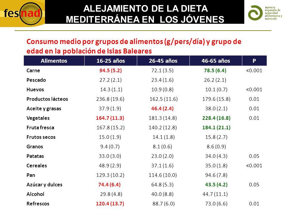 ALEJAMIENTO DE LA DIETA MEDITERRÁNEA EN LOS JÓVENES