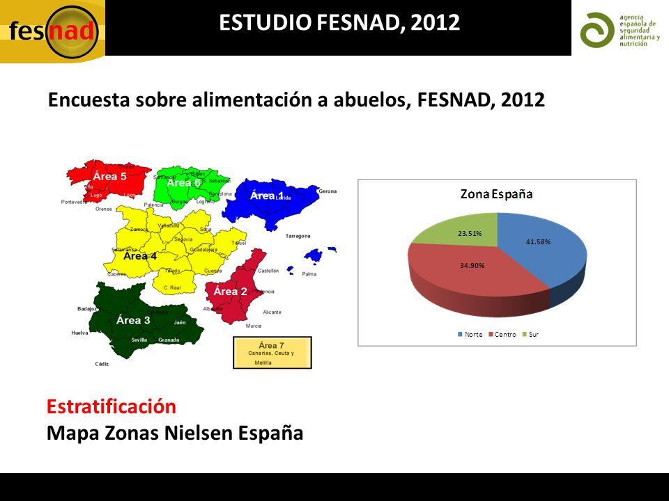 Encuesta sobre alimentación a abuelos, FESNAD, 2012