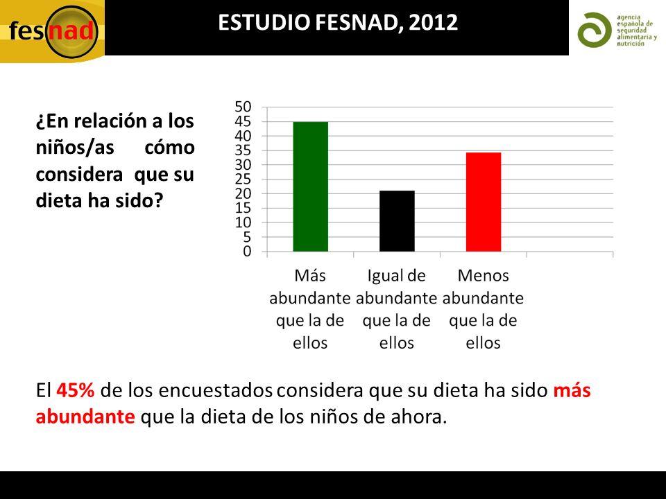 ESTUDIO FESNAD, 2012 ¿En relación a los niños/as cómo considera que su dieta ha sido
