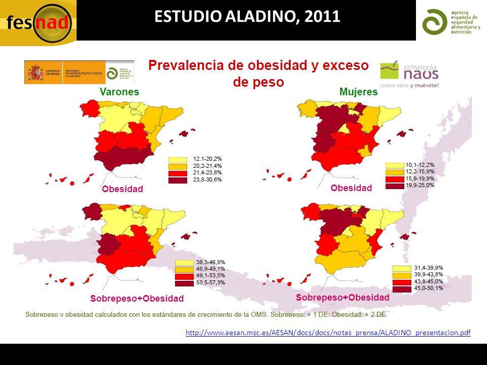 ESTUDIO ALADINO, 2011 http://www.aesan.msc.es/AESAN/docs/docs/notas_prensa/ALADINO_presentacion.pdf
