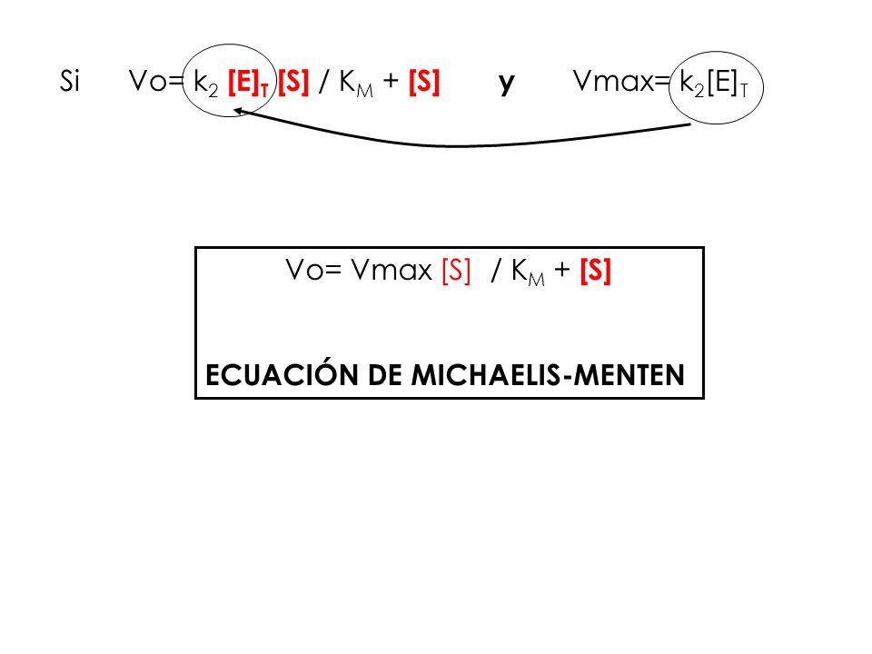 ECUACIÓN DE MICHAELIS-MENTEN