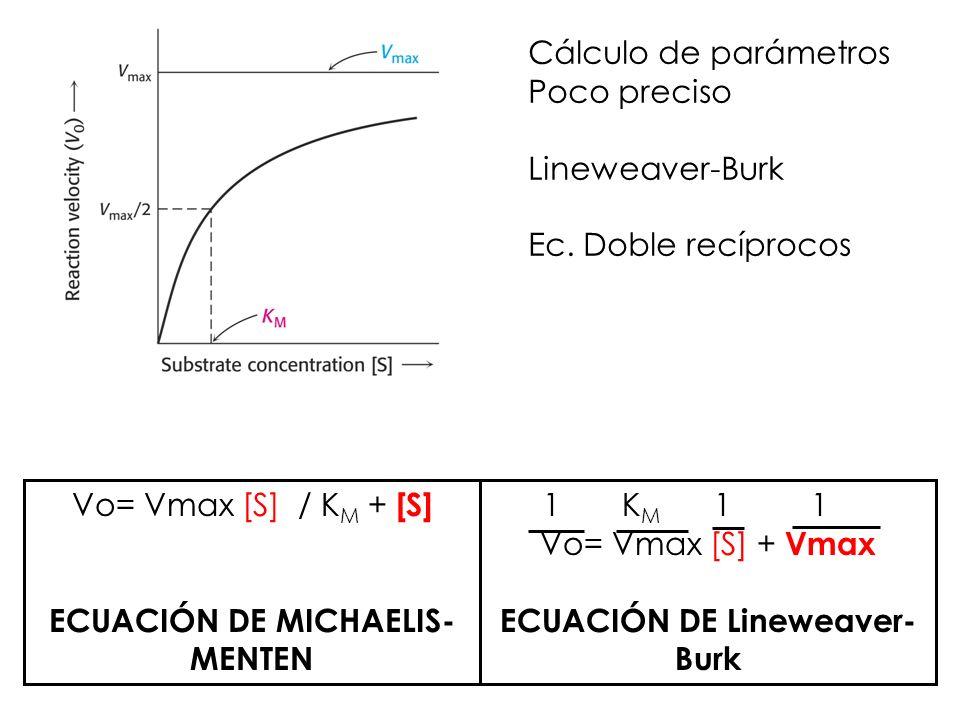 ECUACIÓN DE Lineweaver-