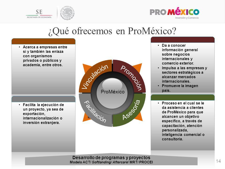 ¿Qué ofrecemos en ProMéxico