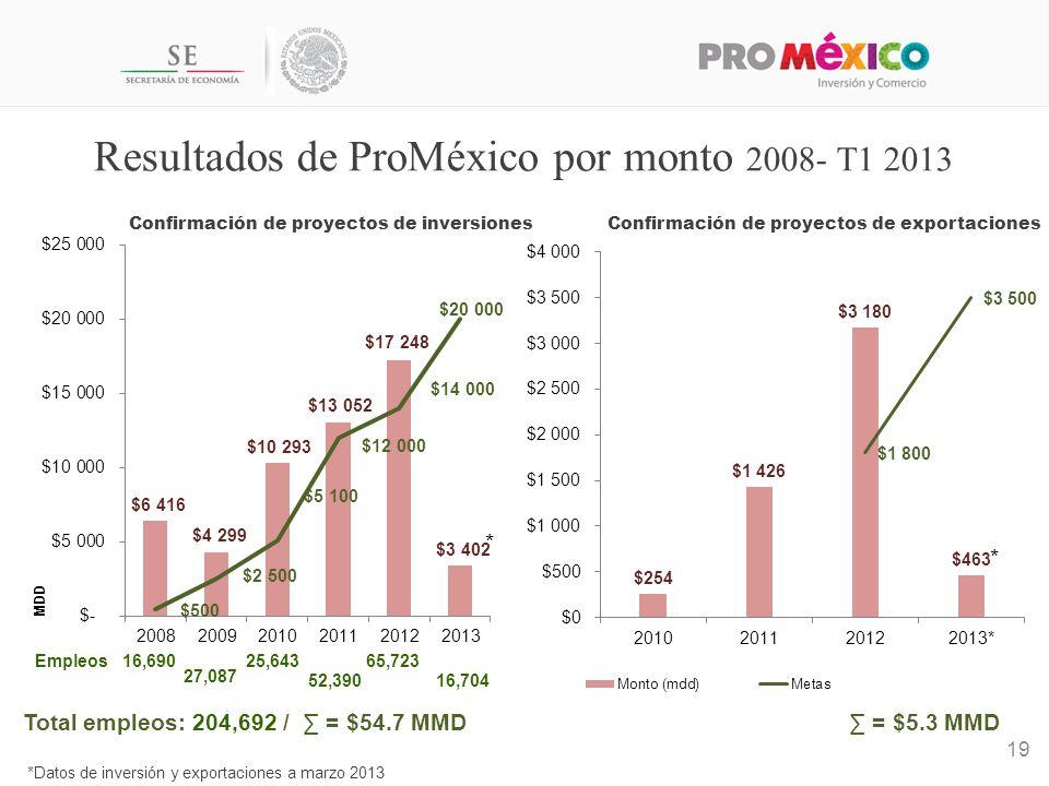 Resultados de ProMéxico por monto 2008- T1 2013
