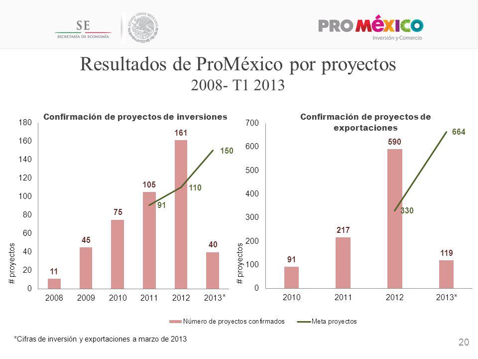 Resultados de ProMéxico por proyectos 2008- T1 2013