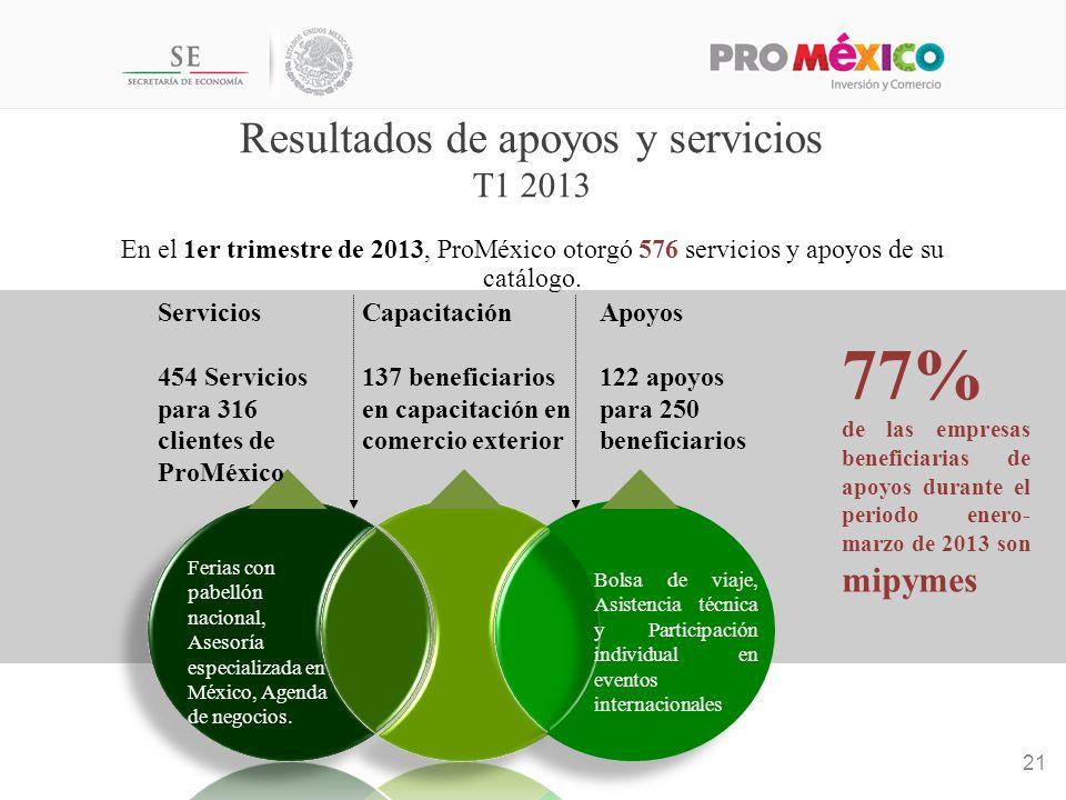 Resultados de apoyos y servicios T1 2013