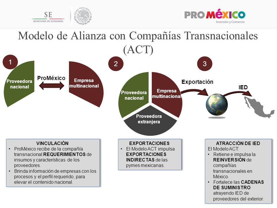 Modelo de Alianza con Compañías Transnacionales (ACT)