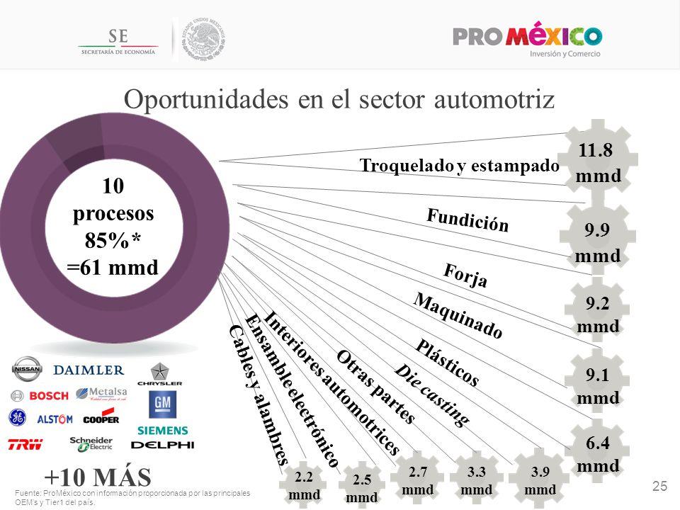 Oportunidades en el sector automotriz