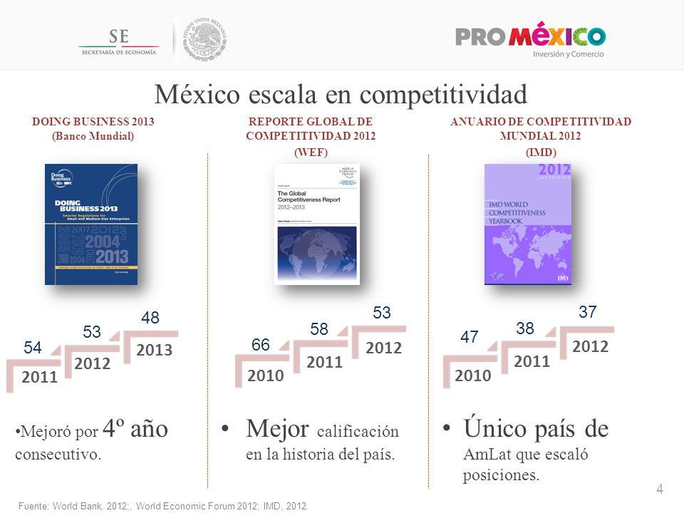 México escala en competitividad