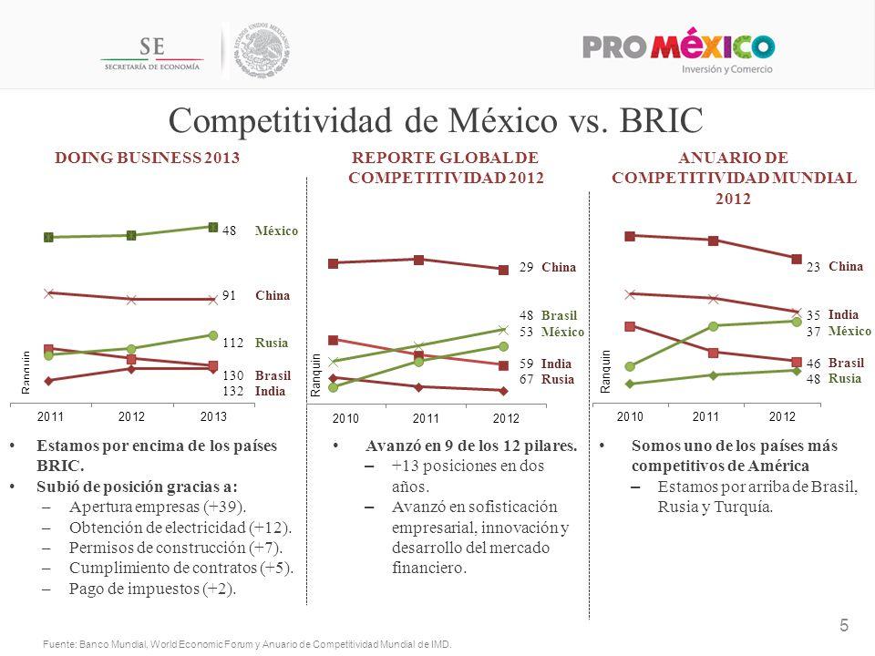 Competitividad de México vs. BRIC