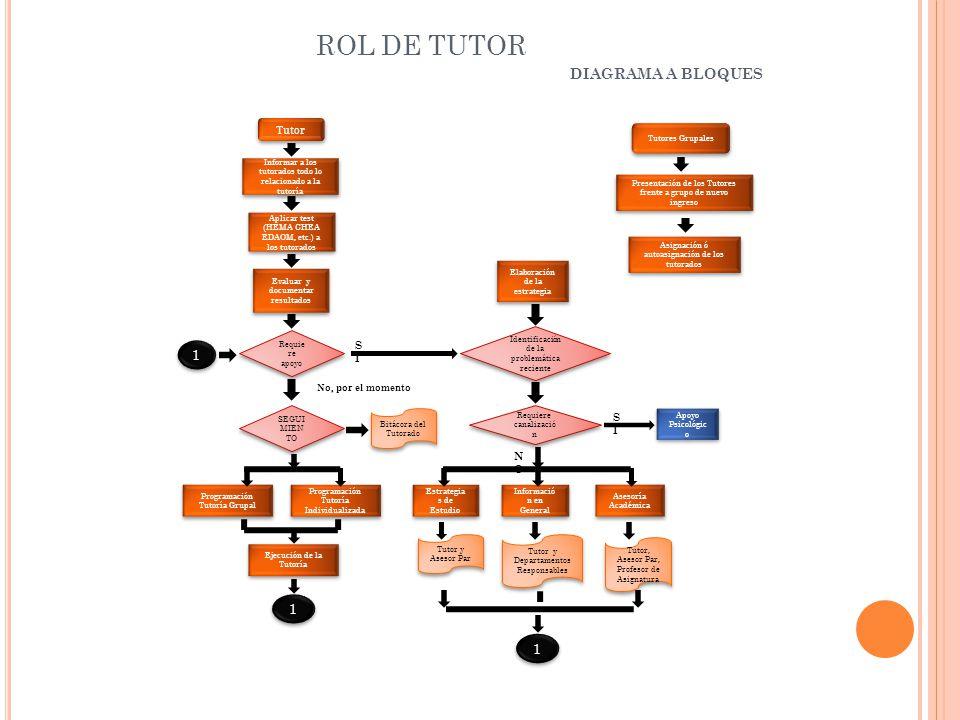 ROL DE TUTOR DIAGRAMA A BLOQUES