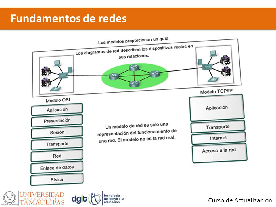 Fundamentos de redes Curso de Actualización