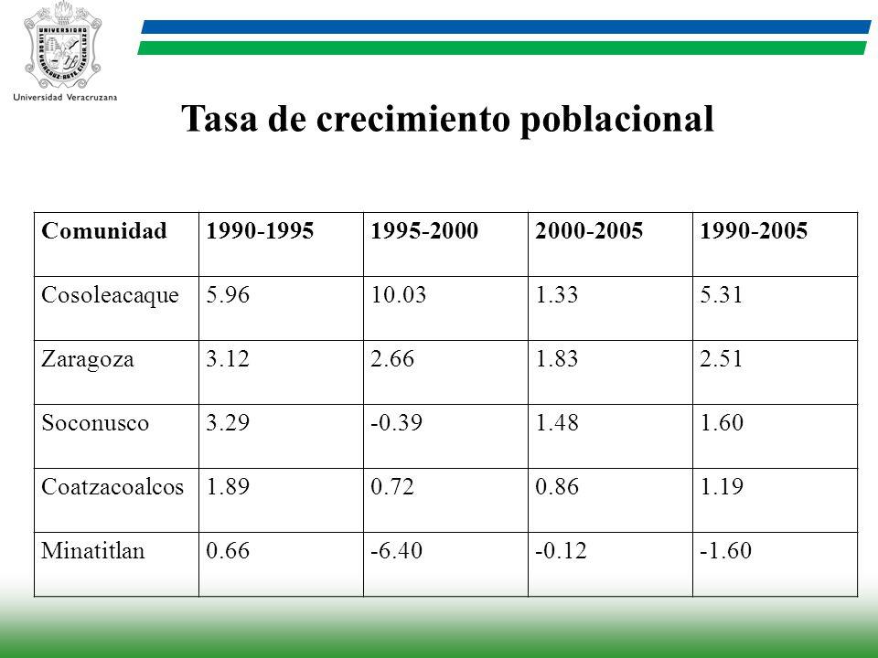 Tasa de crecimiento poblacional