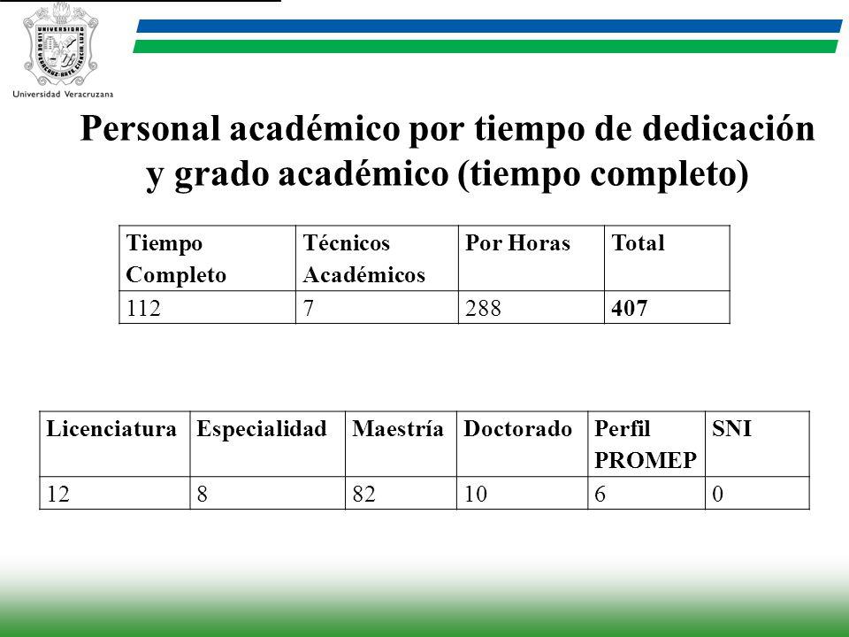 Personal académico por tiempo de dedicación y grado académico (tiempo completo)