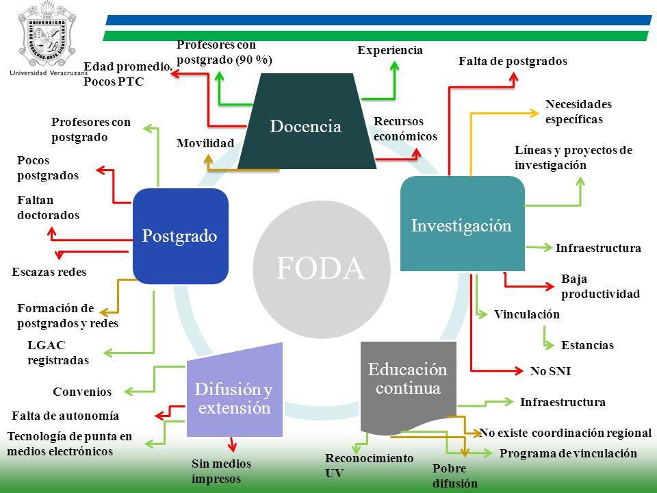 FODA Docencia Investigación Educación continua Difusión y extensión
