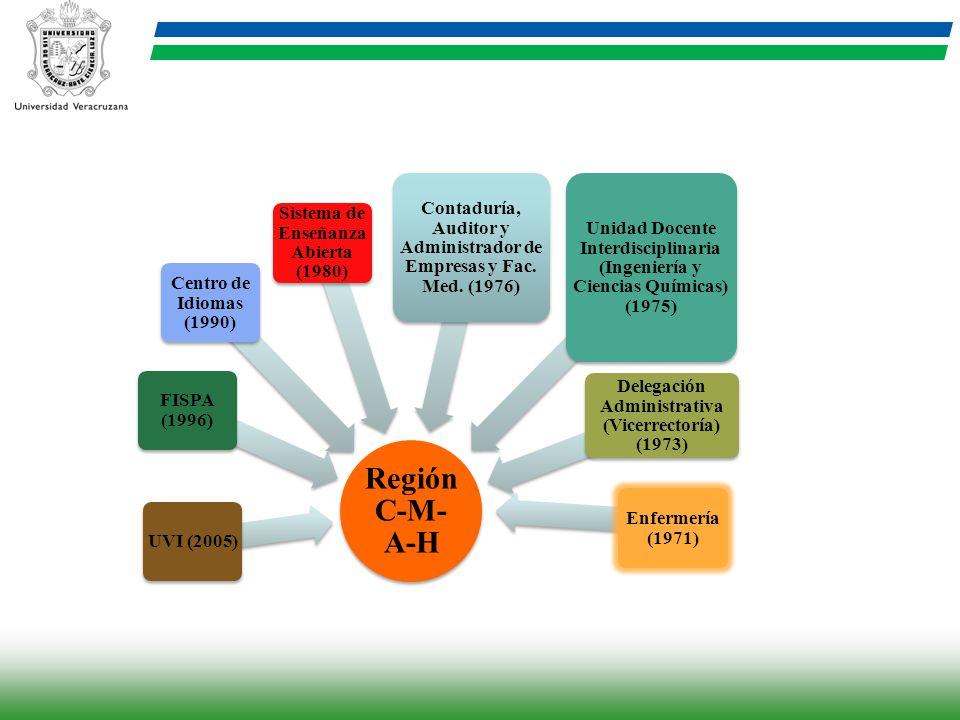 Región C-M-A-H UVI (2005) FISPA (1996) Centro de Idiomas (1990) Sistema de Enseñanza Abierta (1980)