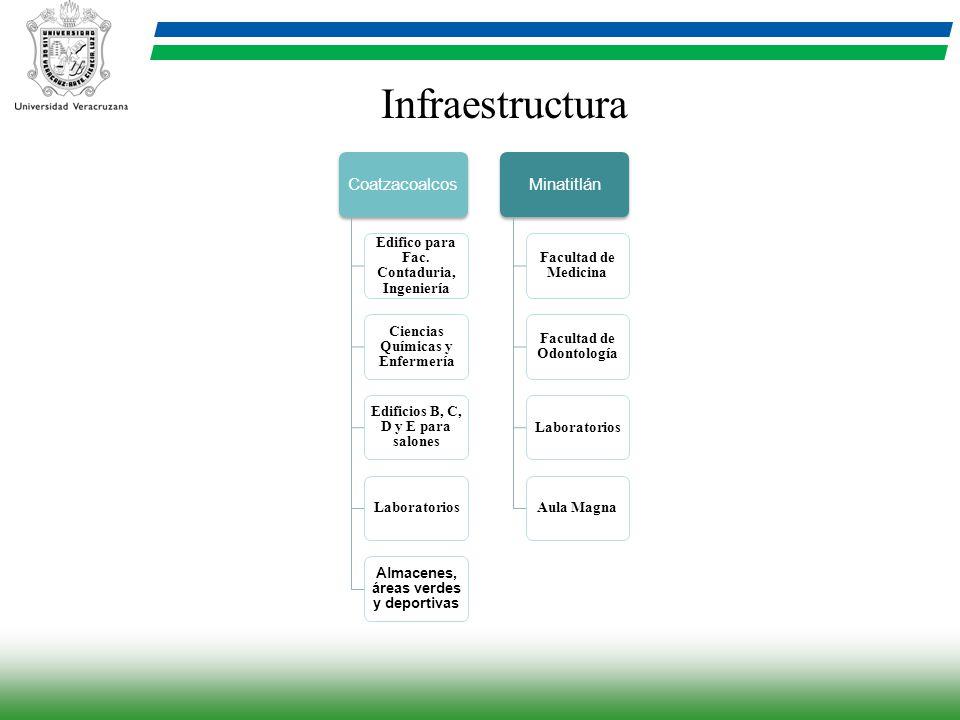 Infraestructura Coatzacoalcos Minatitlán