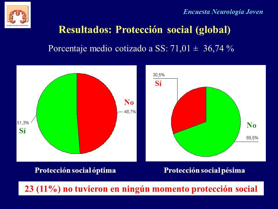 Resultados: Protección social (global)