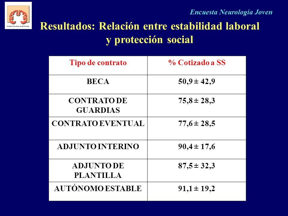 Resultados: Relación entre estabilidad laboral y protección social
