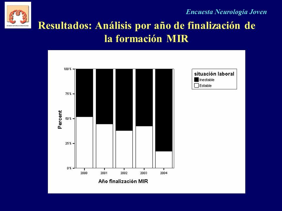Resultados: Análisis por año de finalización de la formación MIR