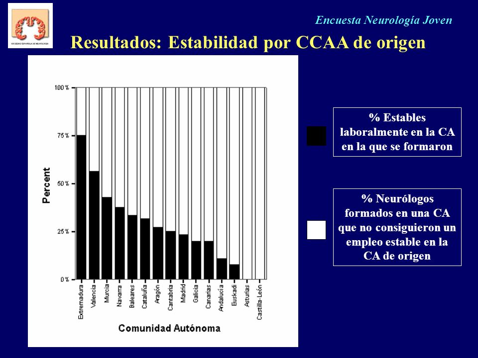 Resultados: Estabilidad por CCAA de origen