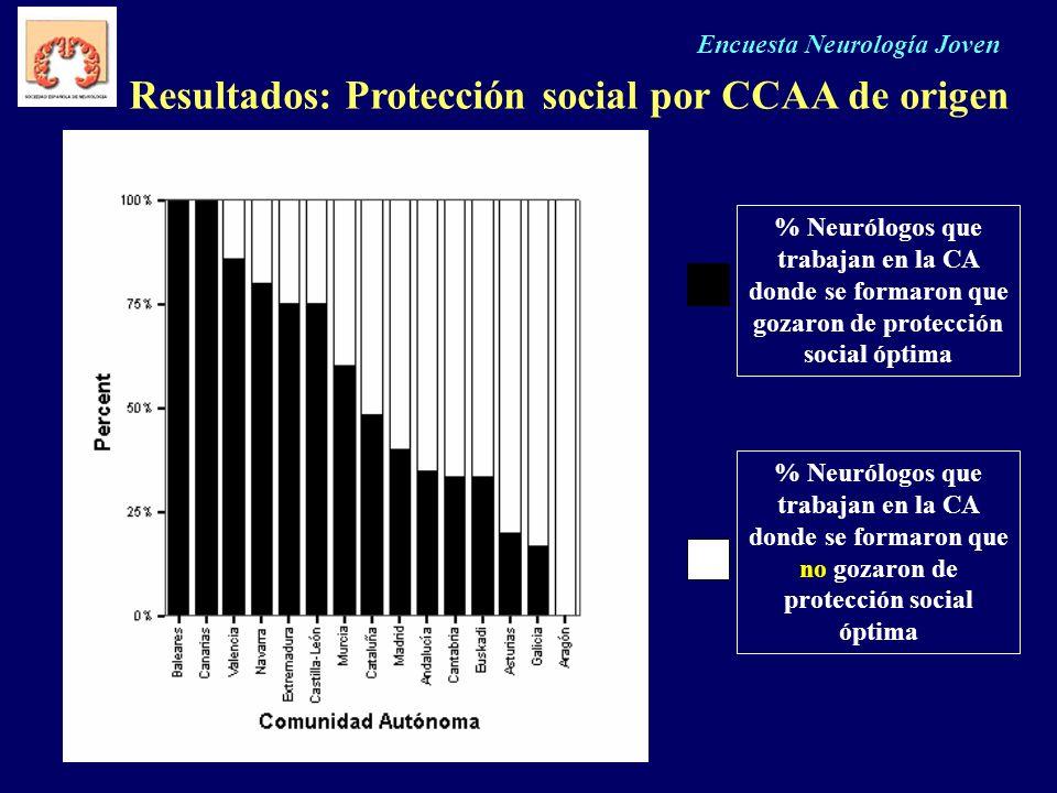 Resultados: Protección social por CCAA de origen