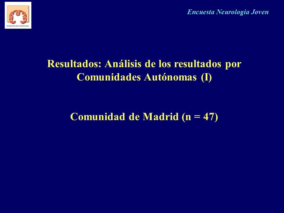 Resultados: Análisis de los resultados por Comunidades Autónomas (I)