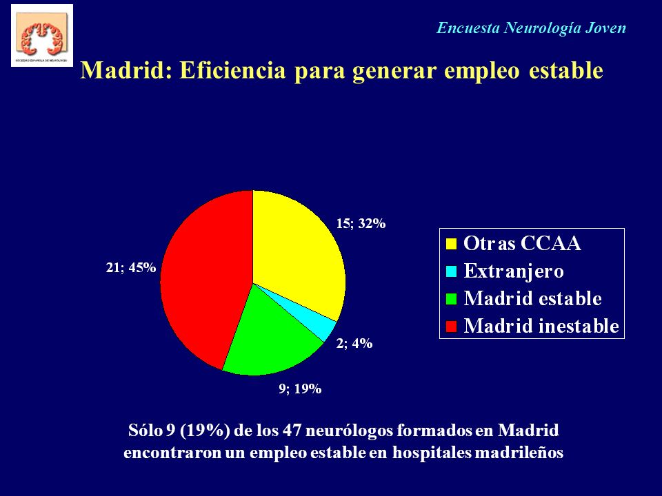 Madrid: Eficiencia para generar empleo estable