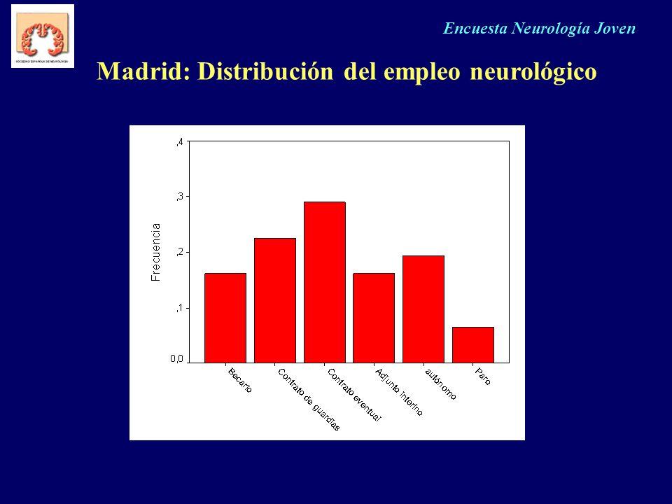 Madrid: Distribución del empleo neurológico