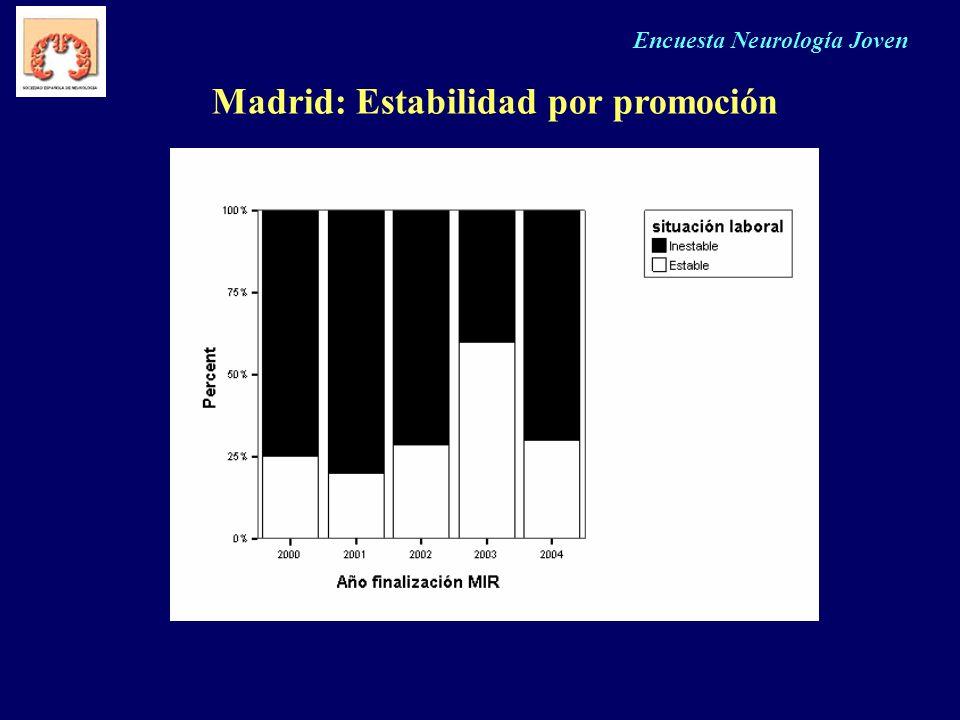 Madrid: Estabilidad por promoción