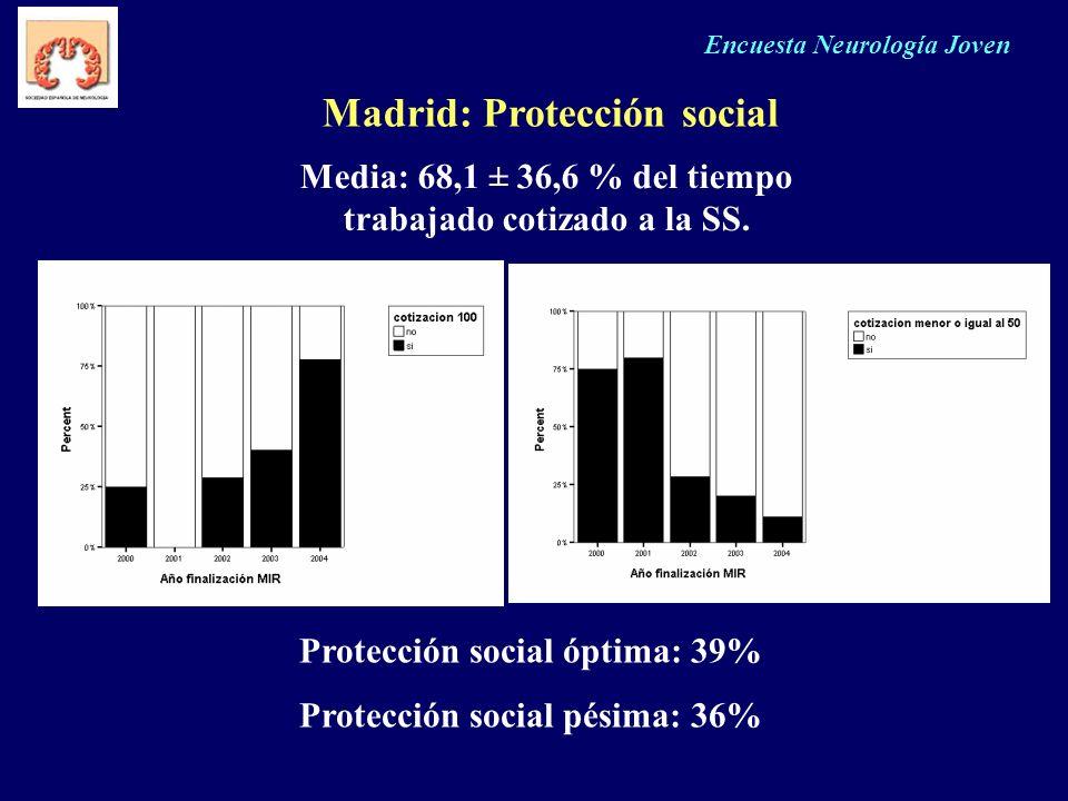 Madrid: Protección social