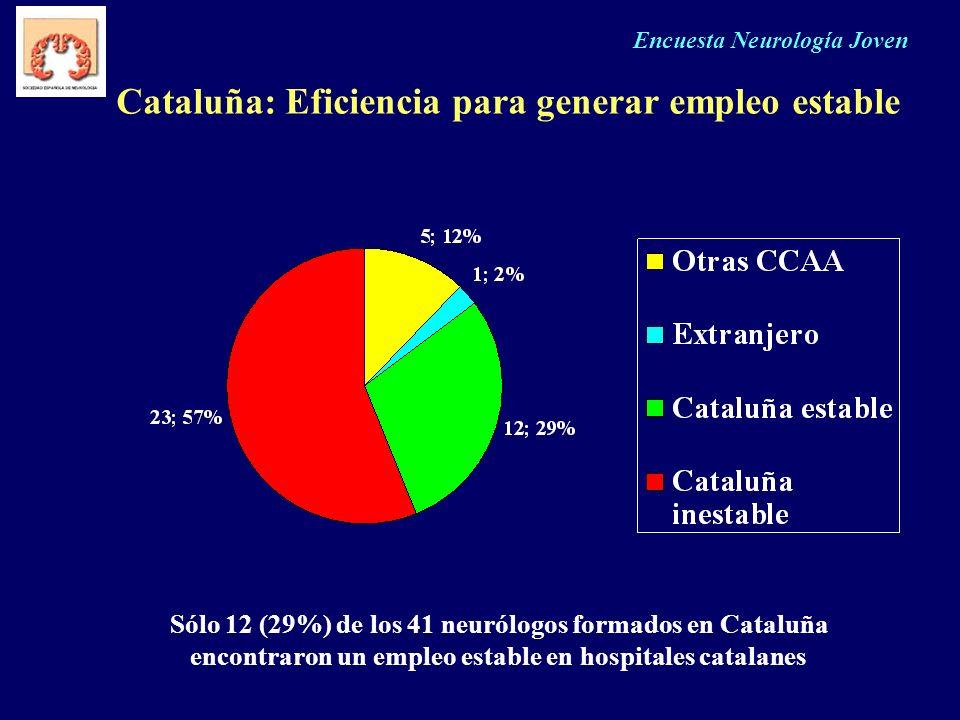 Cataluña: Eficiencia para generar empleo estable