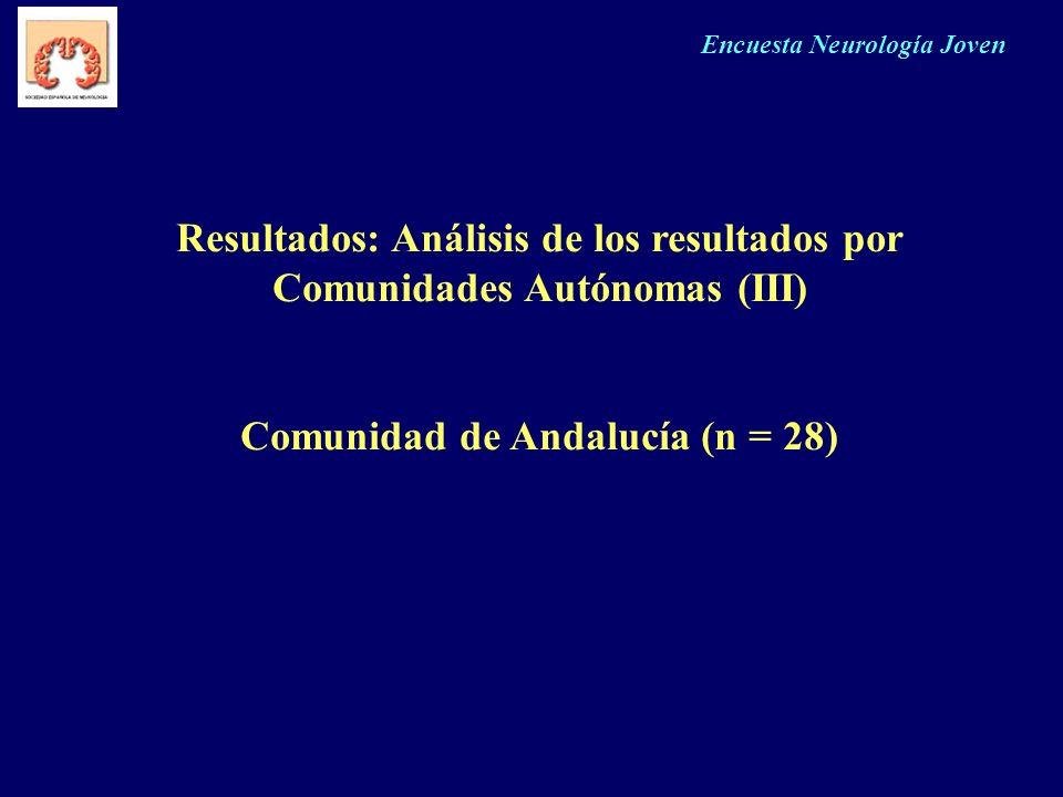 Resultados: Análisis de los resultados por Comunidades Autónomas (III)
