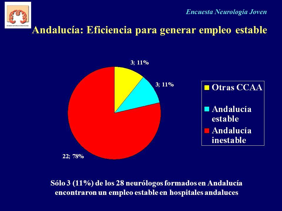 Andalucía: Eficiencia para generar empleo estable