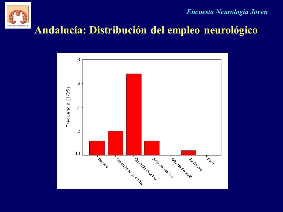 Andalucía: Distribución del empleo neurológico