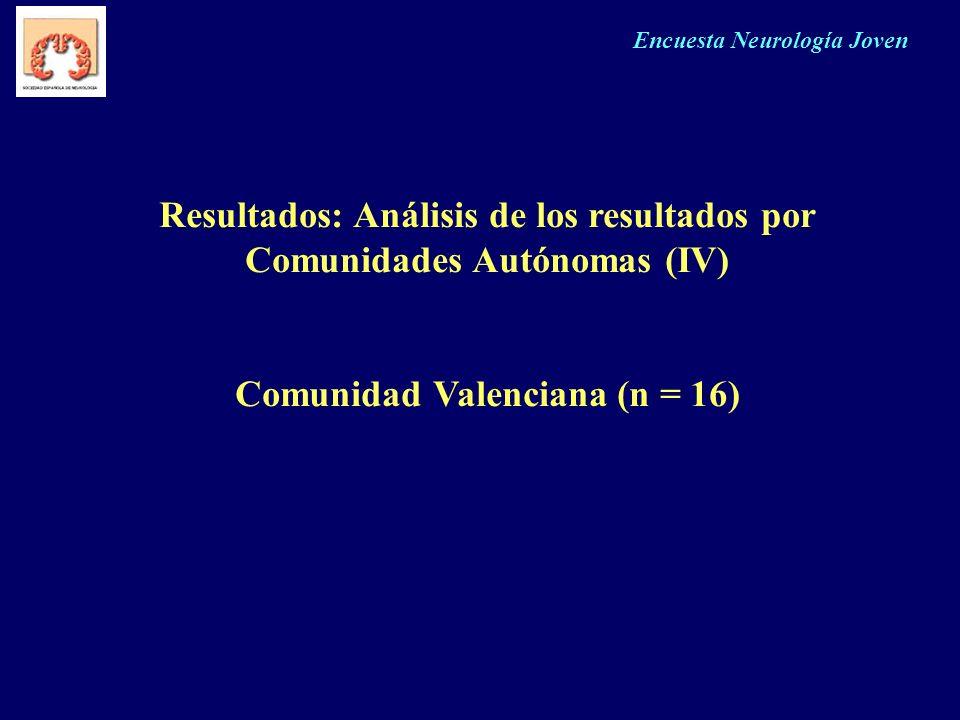Resultados: Análisis de los resultados por Comunidades Autónomas (IV)