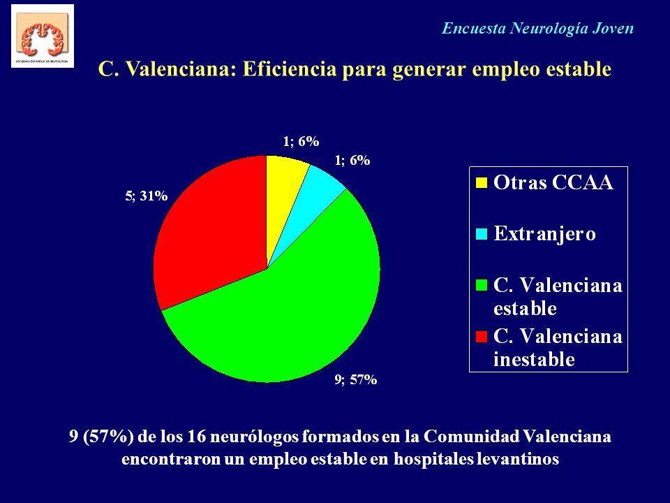 C. Valenciana: Eficiencia para generar empleo estable