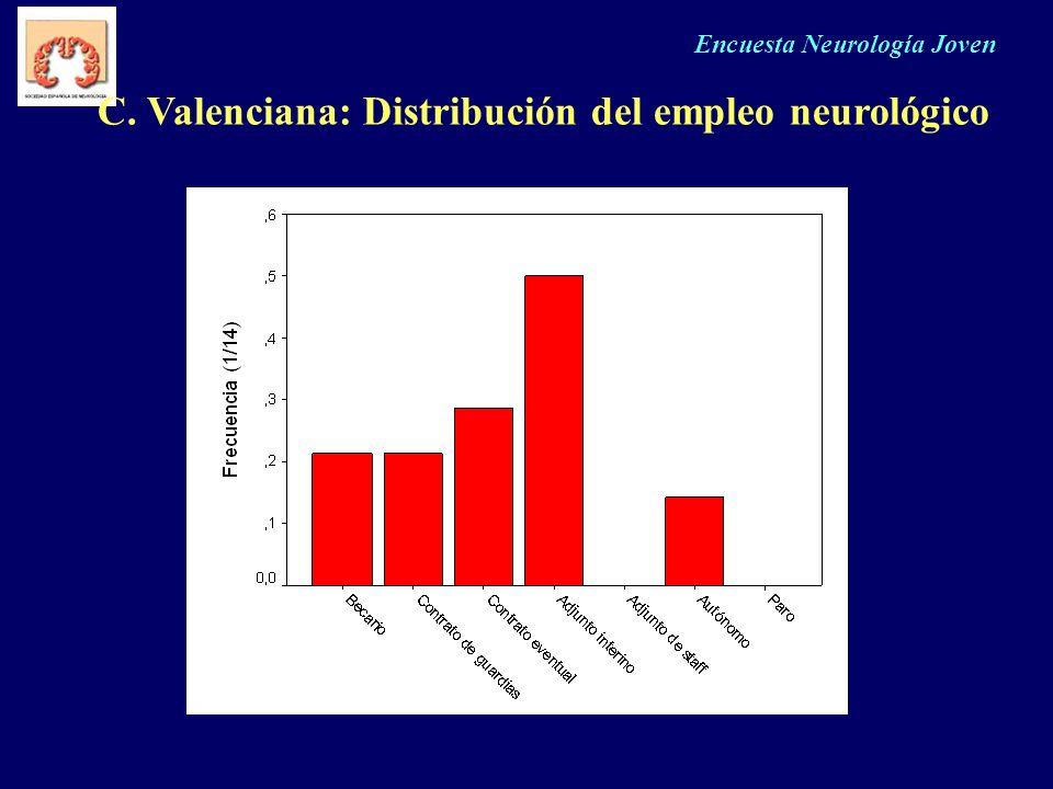 C. Valenciana: Distribución del empleo neurológico