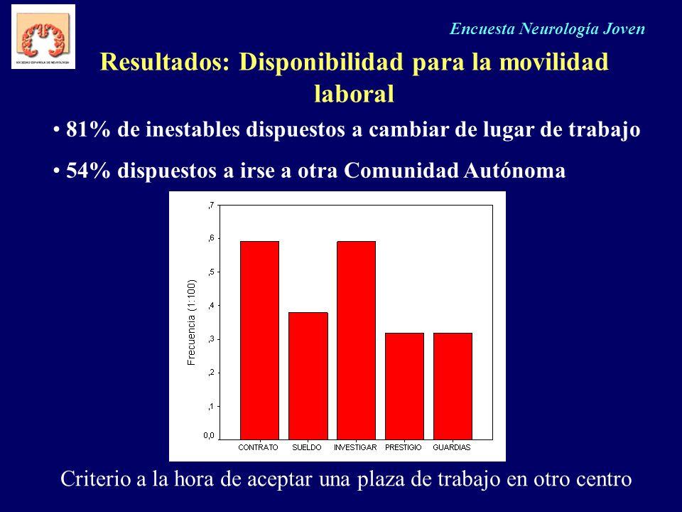 Resultados: Disponibilidad para la movilidad laboral